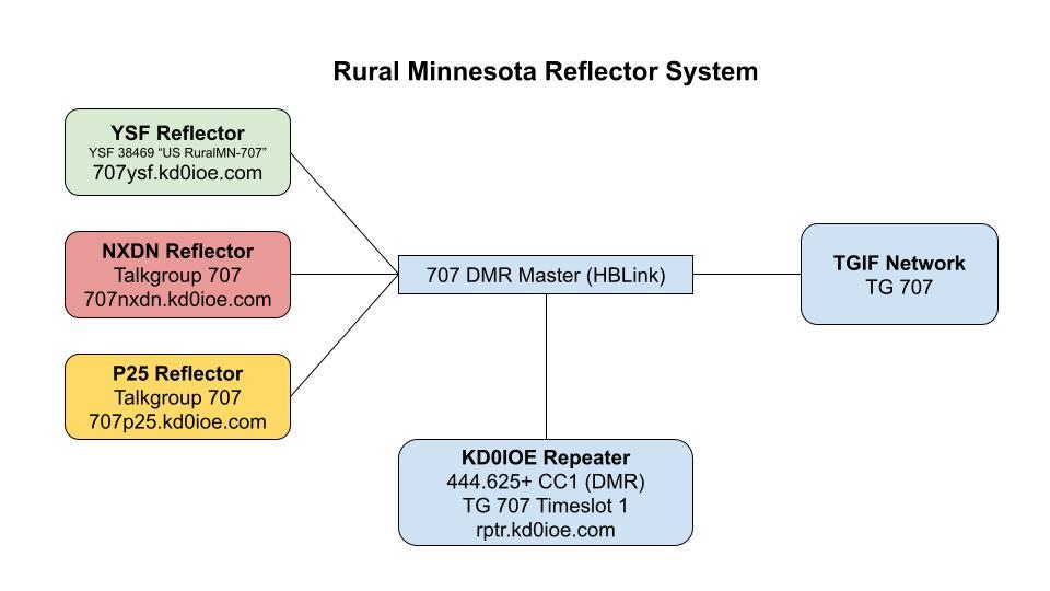 graphic of rural minnesota reflector configuration